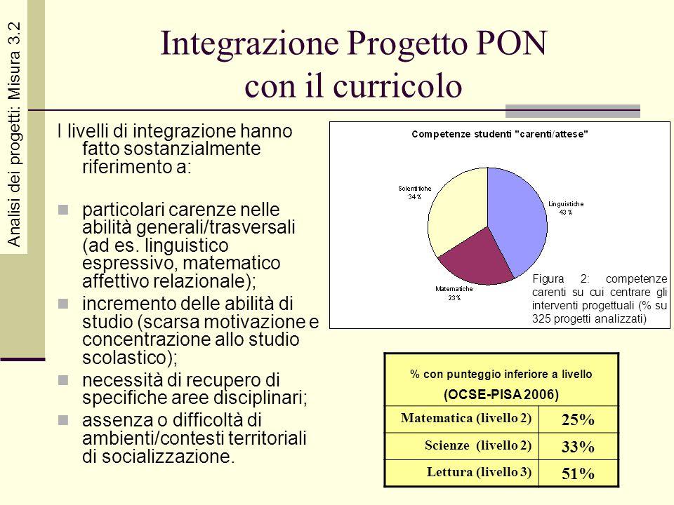 Integrazione Progetto PON con il curricolo I livelli di integrazione hanno fatto sostanzialmente riferimento a: particolari carenze nelle abilità gene