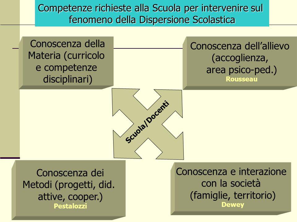 Conoscenza dellallievo (accoglienza, area psico-ped.) Rousseau Conoscenza della Materia (curricolo e competenze disciplinari) Conoscenza dei Metodi (p