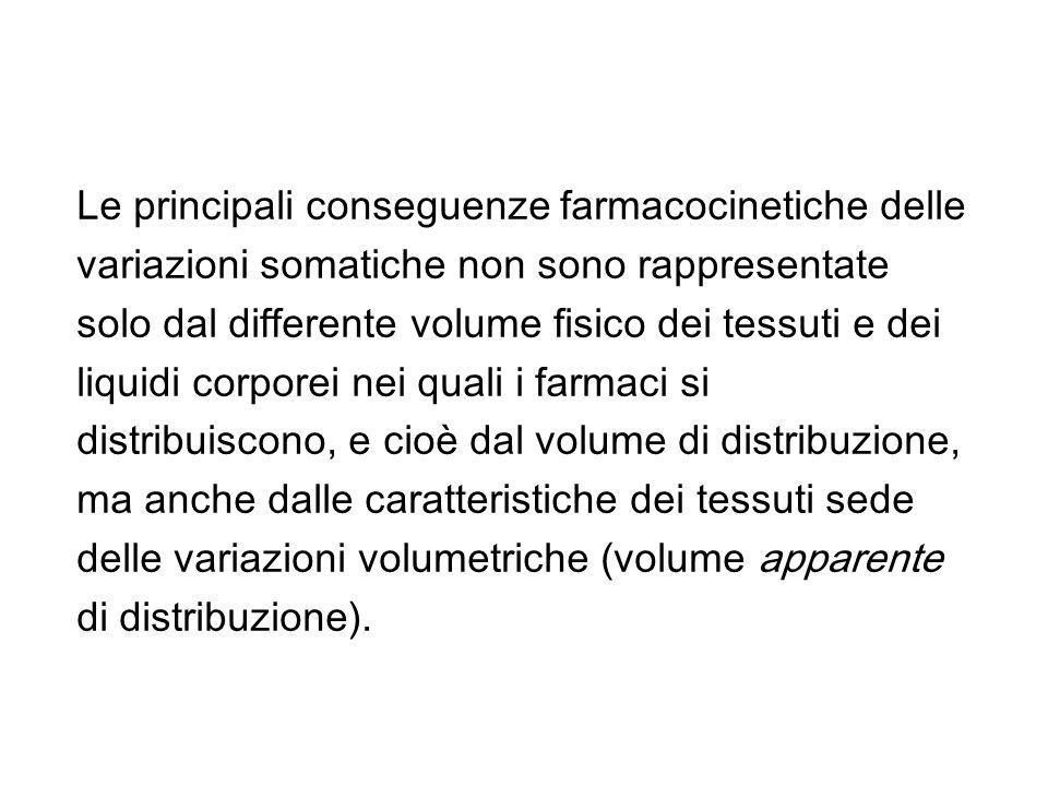 ADEGUAMENTO DELLE DOSI DI ALCUNI FARMACI NELLOBESO Antiinfettivi (2) Descrittori più attendibili Beta-lattamine dosi sec.