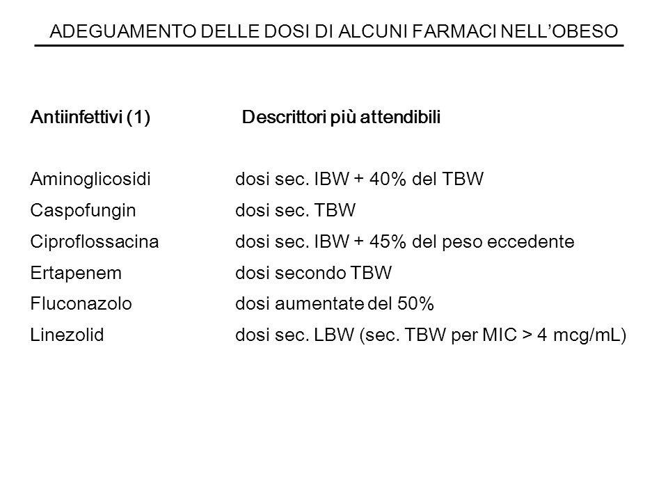 ADEGUAMENTO DELLE DOSI DI ALCUNI FARMACI NELLOBESO Antiinfettivi (1) Descrittori più attendibili Aminoglicosidi dosi sec. IBW + 40% del TBW Caspofungi