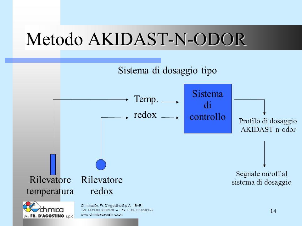 14 Metodo AKIDAST-N-ODOR Sistema di dosaggio tipo Sistema di controllo redox Temp.