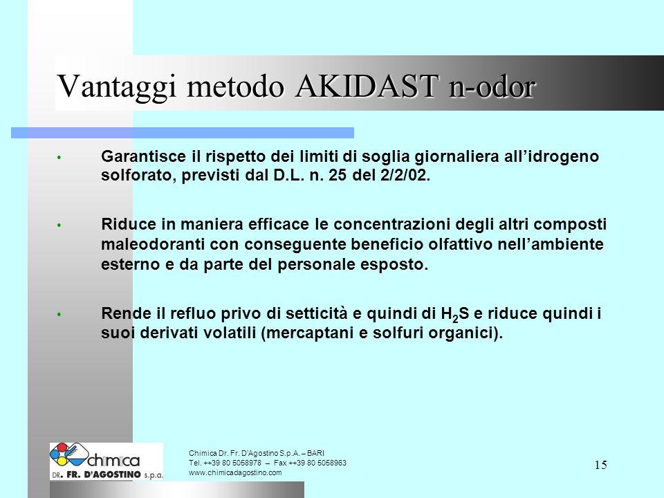 15 Vantaggi metodo AKIDAST n-odor Garantisce il rispetto dei limiti di soglia giornaliera allidrogeno solforato, previsti dal D.L.