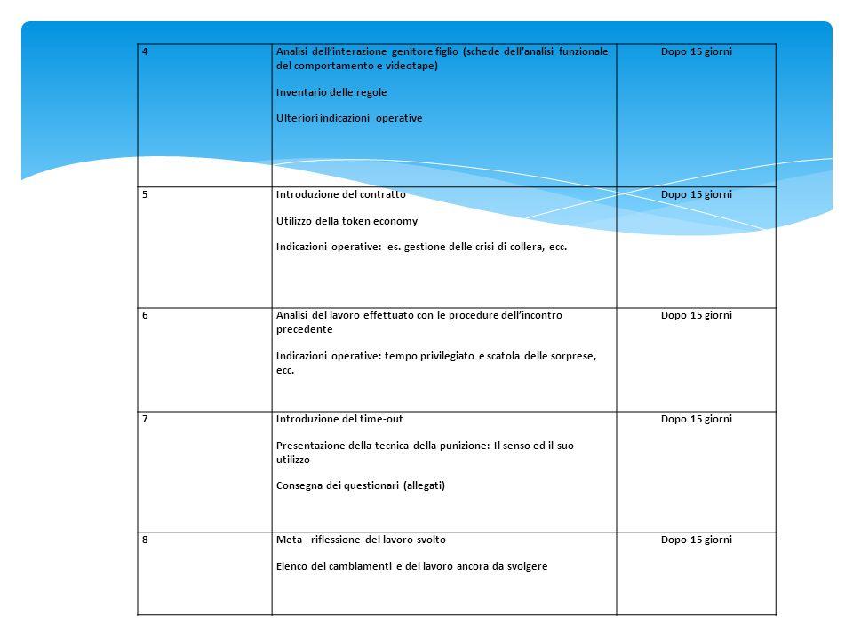 4Analisi dellinterazione genitore figlio (schede dellanalisi funzionale del comportamento e videotape) Inventario delle regole Ulteriori indicazioni o
