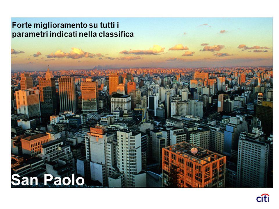 San Paolo Forte miglioramento su tutti i parametri indicati nella classifica
