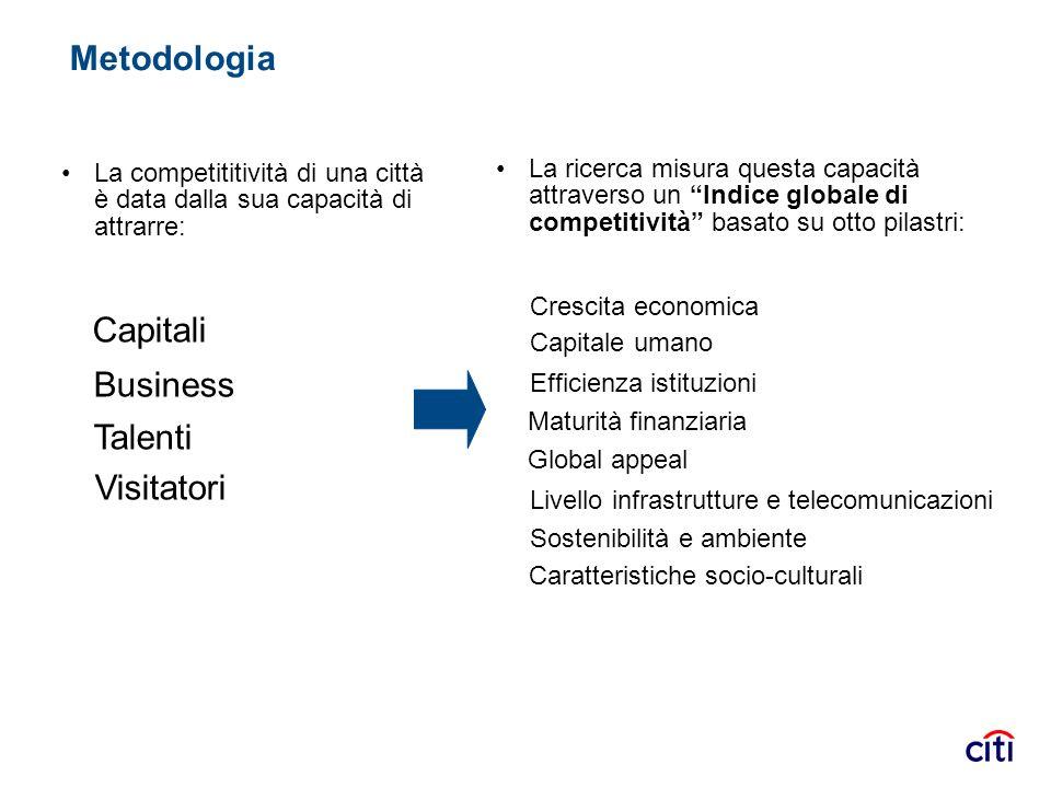 Metodologia La ricerca misura questa capacità attraverso un Indice globale di competitività basato su otto pilastri: La competititività di una città è