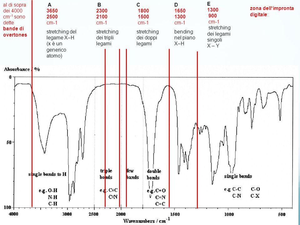 al di sopra dei 4000 cm -1 sono dette bande di overtones A 3650 2500 cm-1 stretching del legame X–H (x è un generico atomo) B 2300 2100 cm-1 stretchin