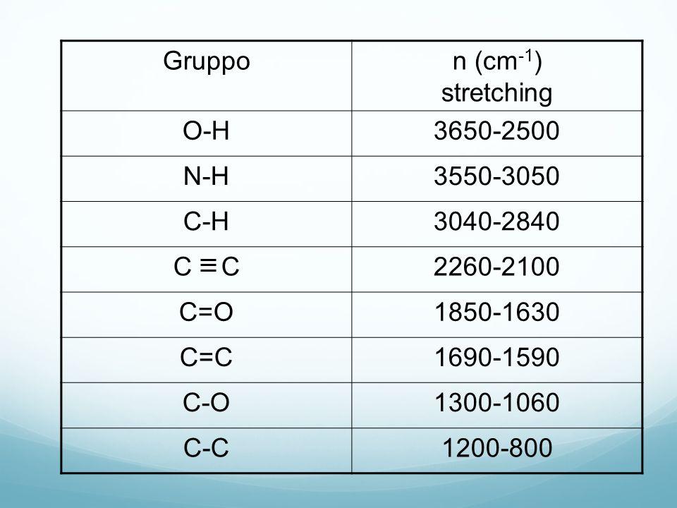 Gruppon (cm -1 ) stretching O-H3650-2500 N-H3550-3050 C-H3040-2840 C 2260-2100 C=O1850-1630 C=C1690-1590 C-O1300-1060 C-C1200-800