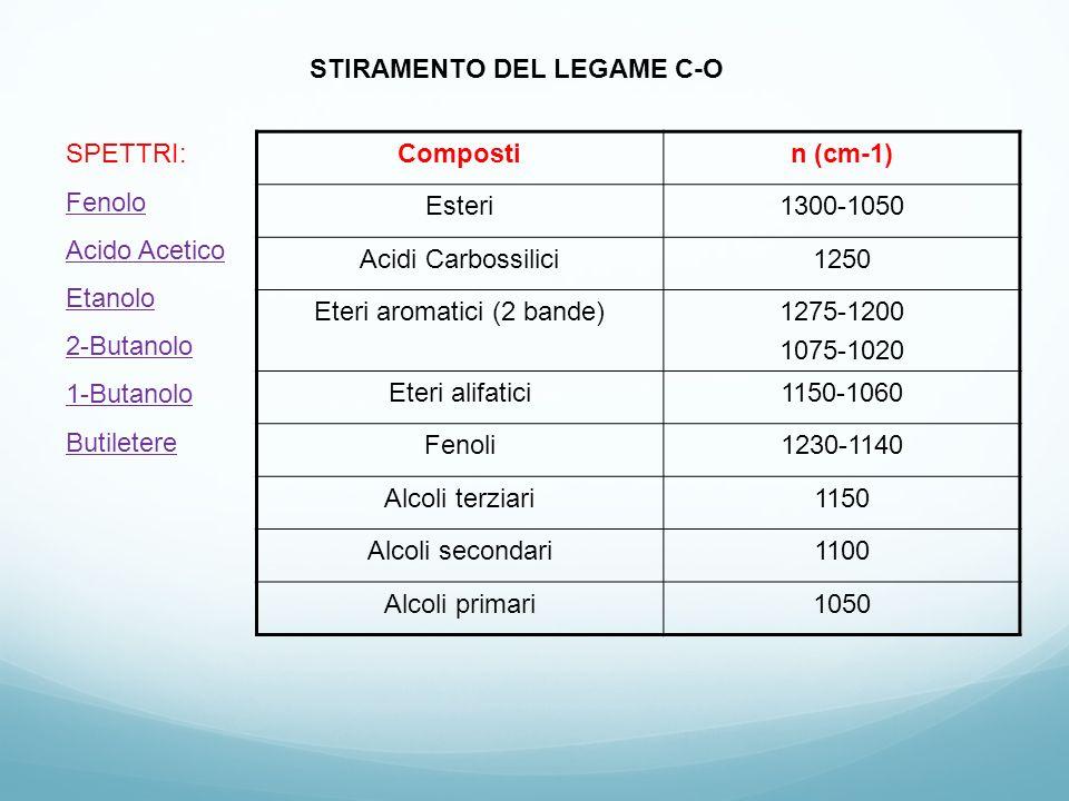 STIRAMENTO DEL LEGAME C-O SPETTRI: Fenolo Acido Acetico Etanolo 2-Butanolo 1-Butanolo Butiletere Compostin (cm-1) Esteri1300-1050 Acidi Carbossilici12