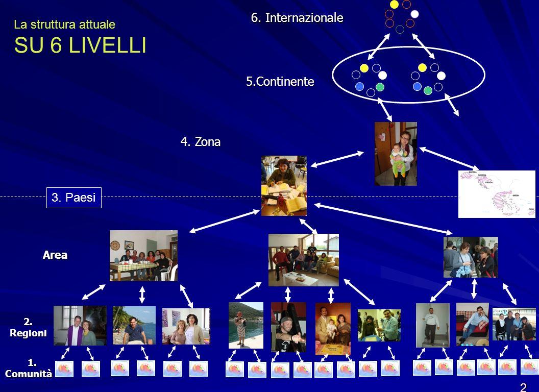 Ogni delegazione include –un genitore –un amico –Un ragazzo Un sol voto per ogni delegazione Rappresentanza La struttura futura Le tre funzioni (segue) Assemblea 13