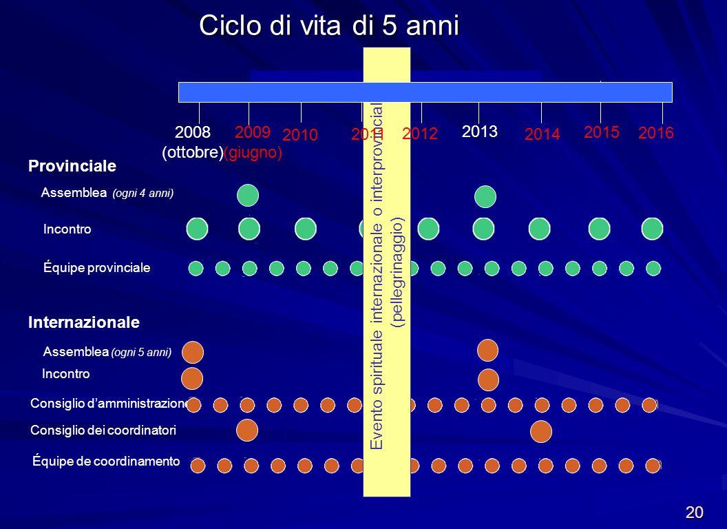 Incontro Assemblea (ogni 4 anni) 2009 (giugno) 2013 2014 Incontro Assemblea (ogni 5 anni) Équipe de coordinamento Consiglio damministrazione Consiglio