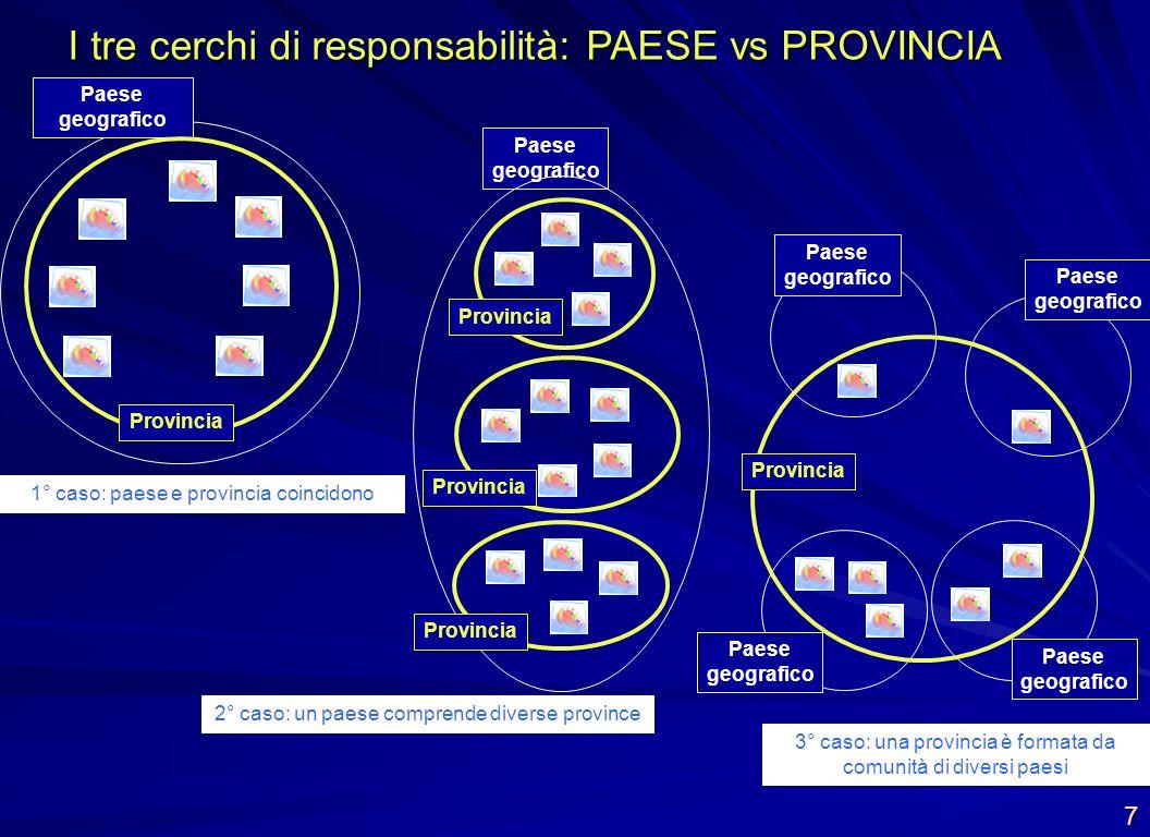 I tre cerchi di responsabilità: PAESE vs PROVINCIA Paese geografico 7 Paese geografico Provincia 1° caso: paese e provincia coincidono Provincia 2° ca