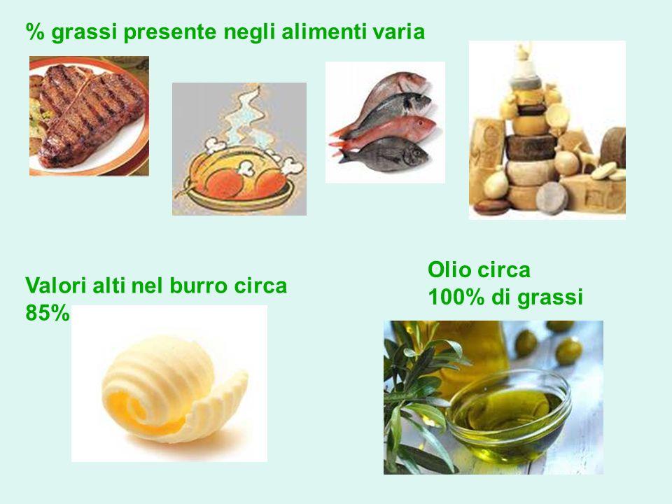 % grassi presente negli alimenti varia Valori alti nel burro circa 85% Olio circa 100% di grassi