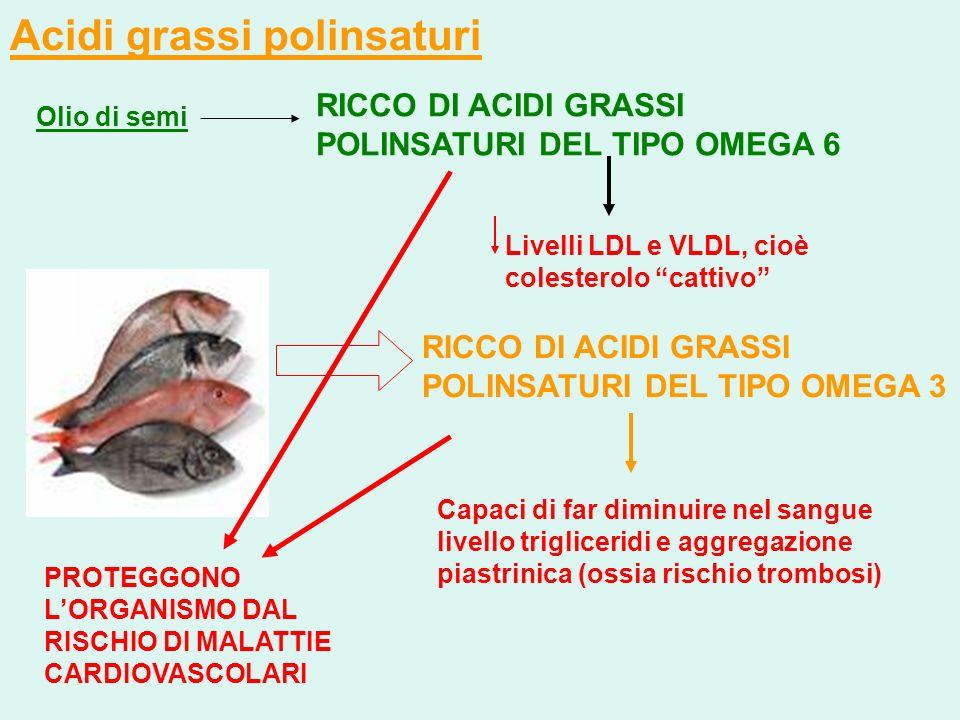 Acidi grassi polinsaturi RICCO DI ACIDI GRASSI POLINSATURI DEL TIPO OMEGA 3 Olio di semi RICCO DI ACIDI GRASSI POLINSATURI DEL TIPO OMEGA 6 Livelli LD