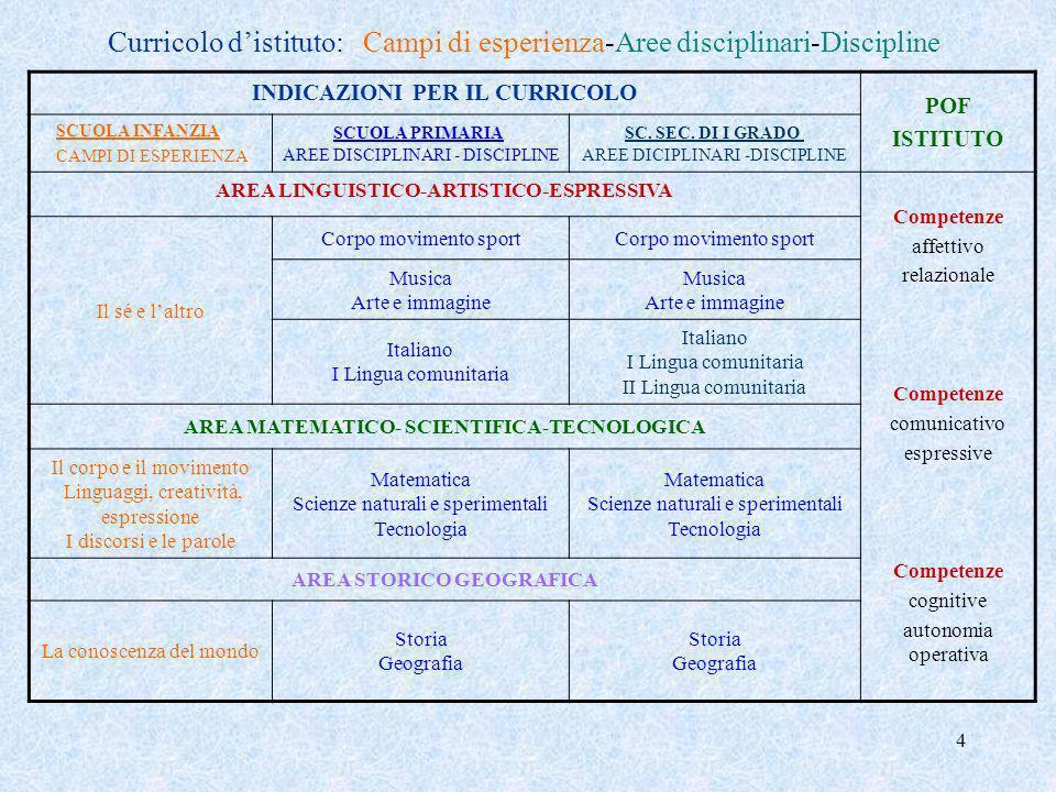 5 Curricolo disciplinare in continuità: area linguistico-artistico-espressiva Scuola dellinfanziaClasse terza PrimariaClasse quinta PrimariaClasse terza Sec.