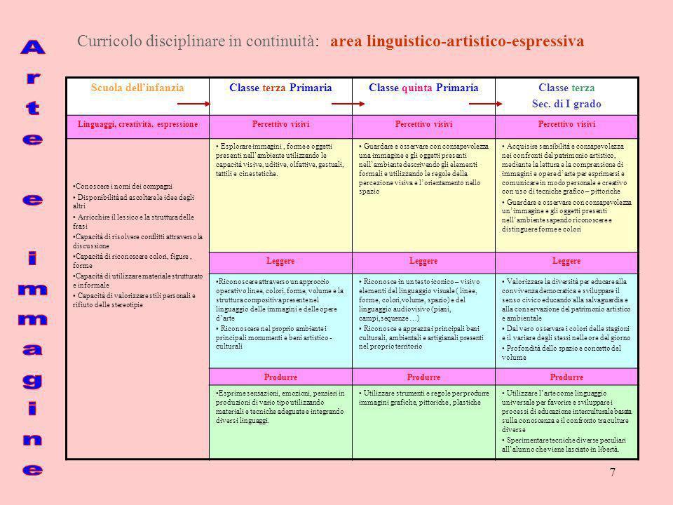 8 Curricolo disciplinare in continuità: area linguistico-artistico-espressiva Scuola dellinfanziaClasse terza PrimariaClasse quinta PrimariaClasse terza Sec.