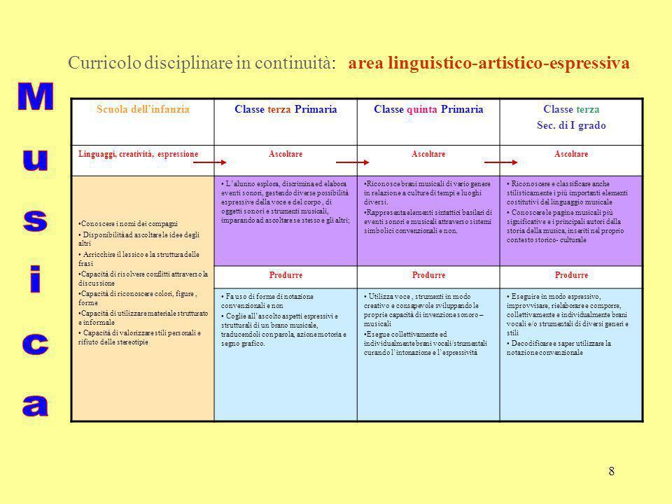 9 Curricolo disciplinare in continuità: area linguistico-artistico-espressiva Scuola dellinfanziaClasse terza PrimariaClasse quinta PrimariaClasse terza Sec.
