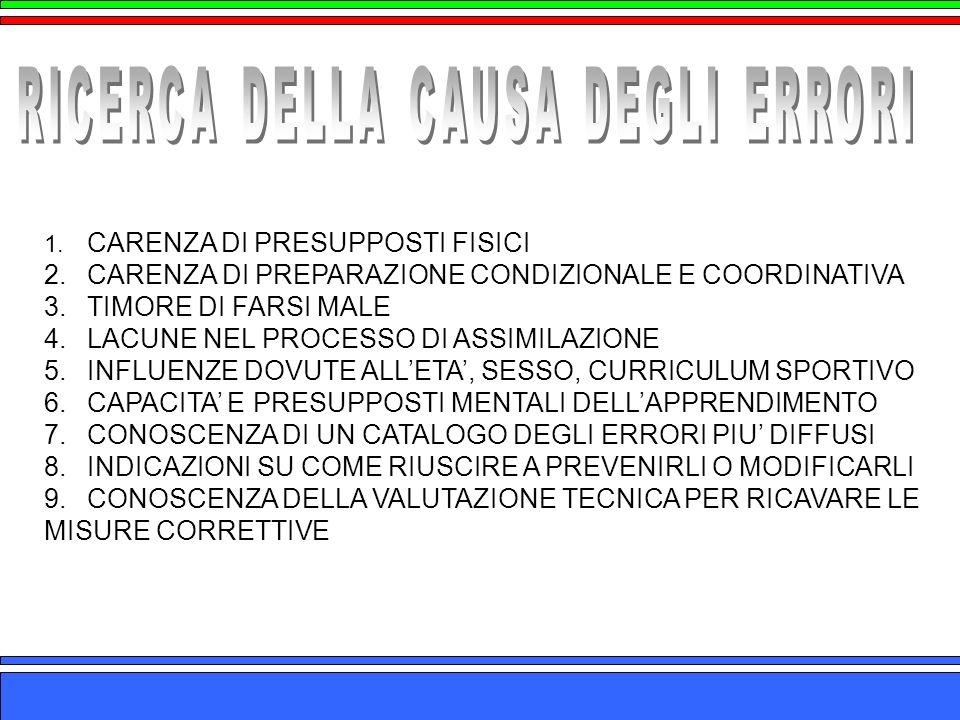 1. CARENZA DI PRESUPPOSTI FISICI 2. CARENZA DI PREPARAZIONE CONDIZIONALE E COORDINATIVA 3. TIMORE DI FARSI MALE 4. LACUNE NEL PROCESSO DI ASSIMILAZION