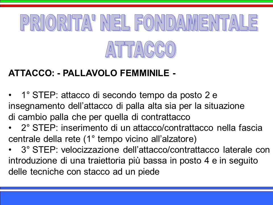 ATTACCO: - PALLAVOLO FEMMINILE - 1° STEP: attacco di secondo tempo da posto 2 e insegnamento dellattacco di palla alta sia per la situazione di cambio