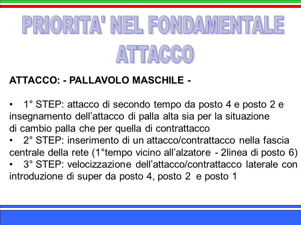 ATTACCO: - PALLAVOLO MASCHILE - 1° STEP: attacco di secondo tempo da posto 4 e posto 2 e insegnamento dellattacco di palla alta sia per la situazione