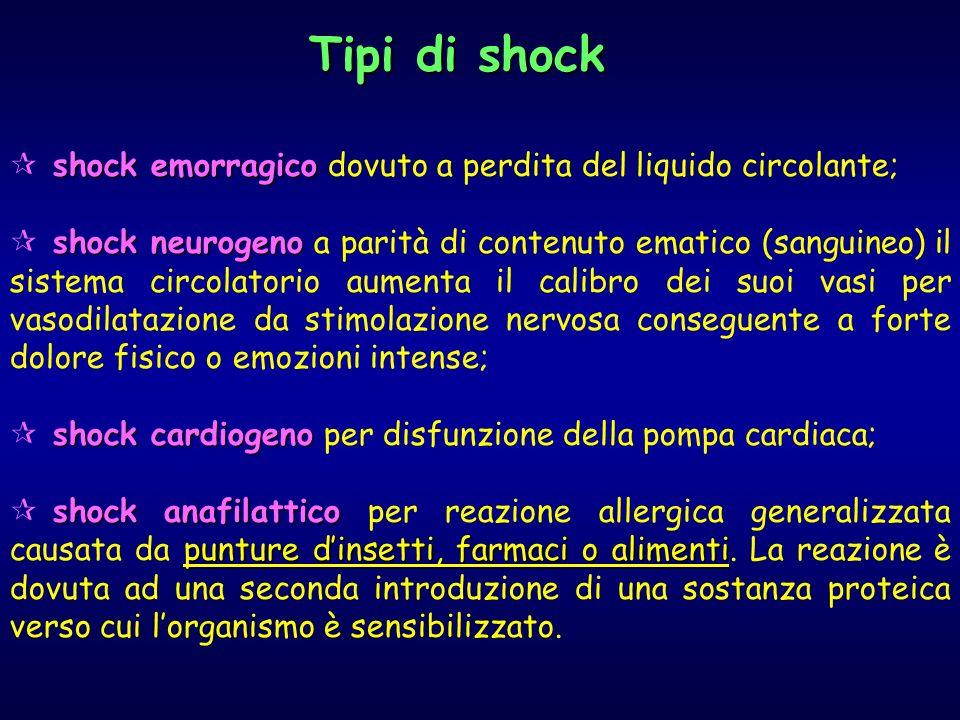 shock emorragico shock emorragico dovuto a perdita del liquido circolante; shock neurogeno shock neurogeno a parità di contenuto ematico (sanguineo) il sistema circolatorio aumenta il calibro dei suoi vasi per vasodilatazione da stimolazione nervosa conseguente a forte dolore fisico o emozioni intense; shock cardiogeno shock cardiogeno per disfunzione della pompa cardiaca; shock anafilattico punture dinsetti, farmaci o alimenti shock anafilattico per reazione allergica generalizzata causata da punture dinsetti, farmaci o alimenti.