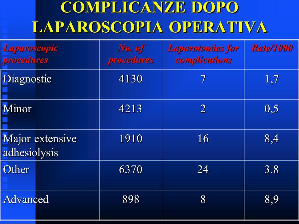 COMPLICANZE DOPO LAPAROSCOPIA OPERATIVA Laparoscopic procedures No. of procedures Laparotomies for complications Rate/1000 Diagnostic413071,7 Minor421