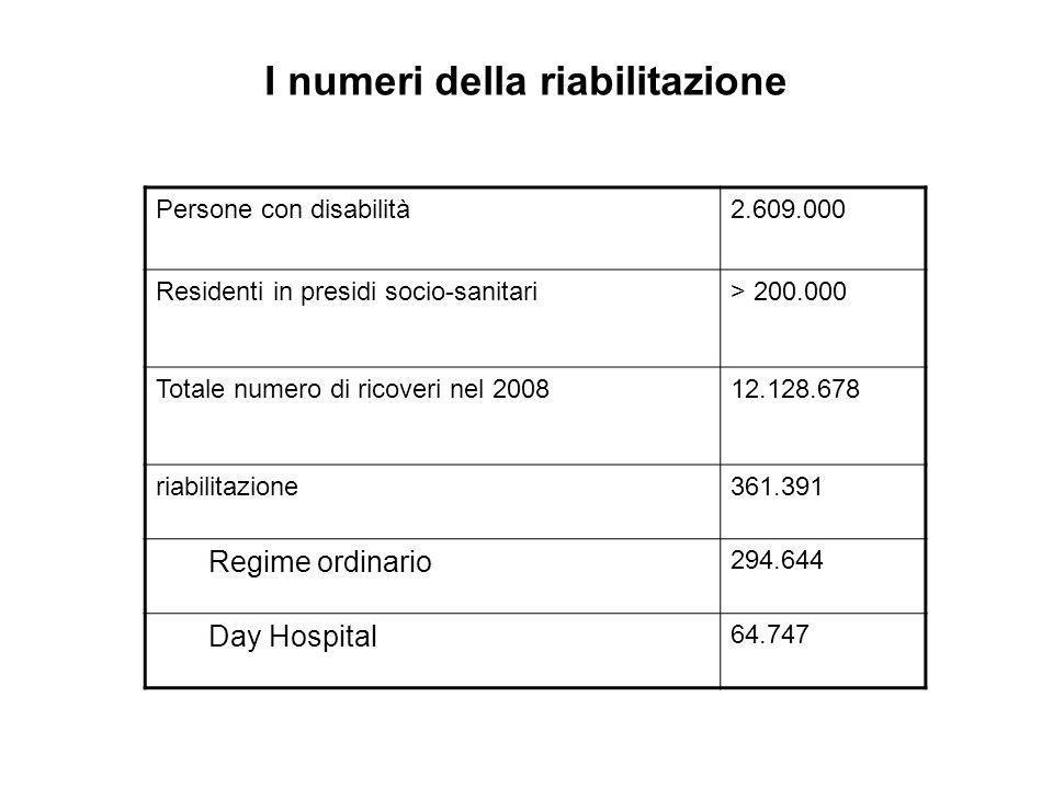 I numeri della riabilitazione Persone con disabilità2.609.000 Residenti in presidi socio-sanitari> 200.000 Totale numero di ricoveri nel 200812.128.67