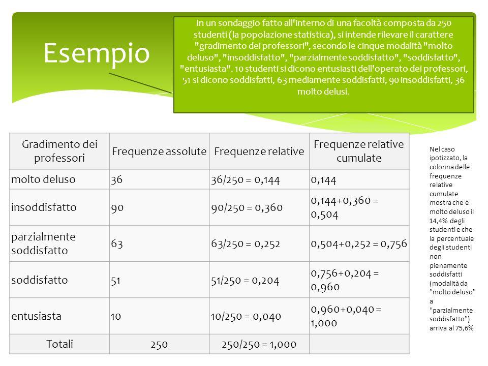 Esempio La distribuzione di frequenza viene rappresentata con una tabella come la seguente: Gradimento dei professori Frequenze assoluteFrequenze rela