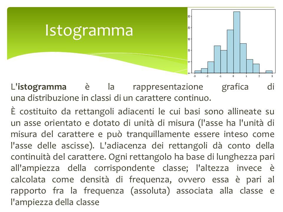 L'istogramma è la rappresentazione grafica di una distribuzione in classi di un carattere continuo. È costituito da rettangoli adiacenti le cui basi s