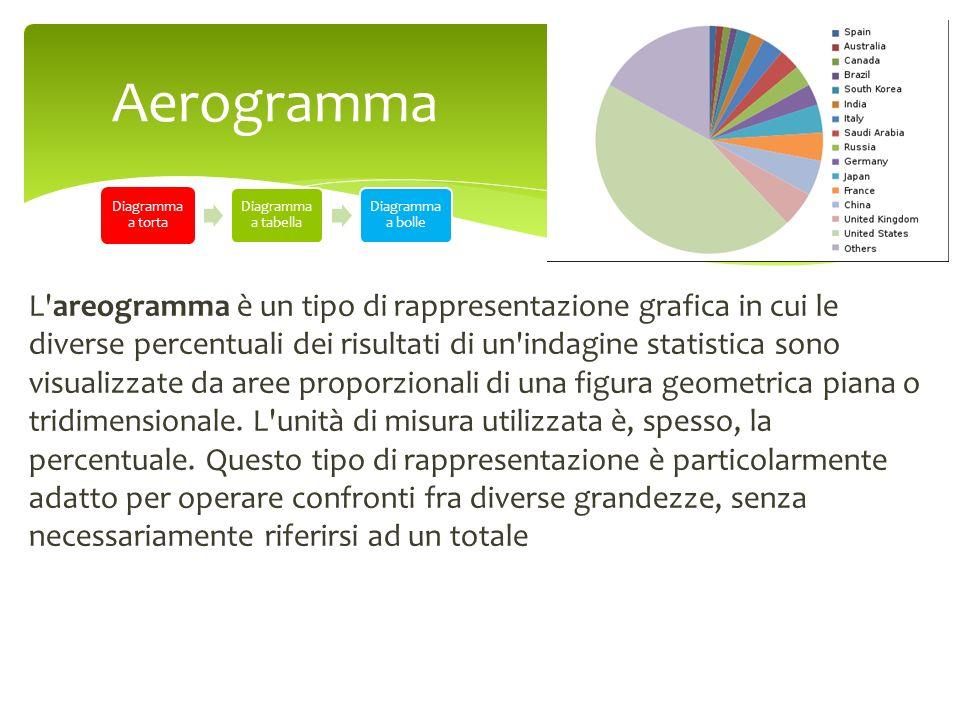 L'areogramma è un tipo di rappresentazione grafica in cui le diverse percentuali dei risultati di un'indagine statistica sono visualizzate da aree pro