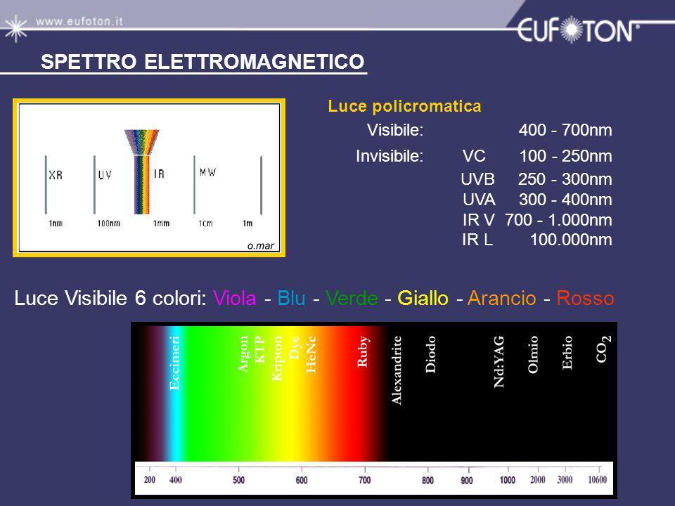 SPETTRO ELETTROMAGNETICO Luce policromatica Visibile: 400 - 700nm Invisibile: VC 100 - 250nm UVB 250 - 300nm UVA 300 - 400nm IR V 700 - 1.000nm IR L 1