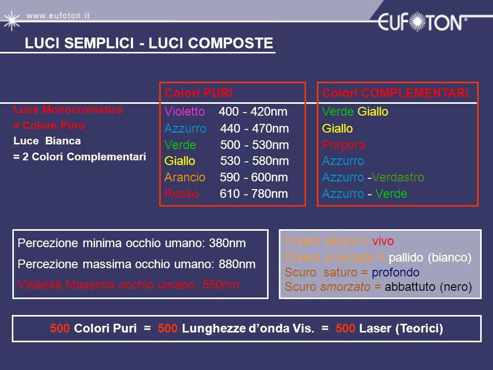 LUCI SEMPLICI - LUCI COMPOSTE 500 Colori Puri = 500 Lunghezze donda Vis. = 500 Laser (Teorici) Colori COMPLEMENTARI Verde Giallo Giallo Porpora Azzurr