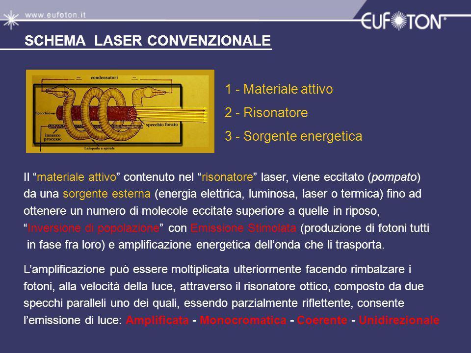 1 - Materiale attivo 2 - Risonatore 3 - Sorgente energetica SCHEMA LASER CONVENZIONALE Il materiale attivo contenuto nel risonatore laser, viene eccit