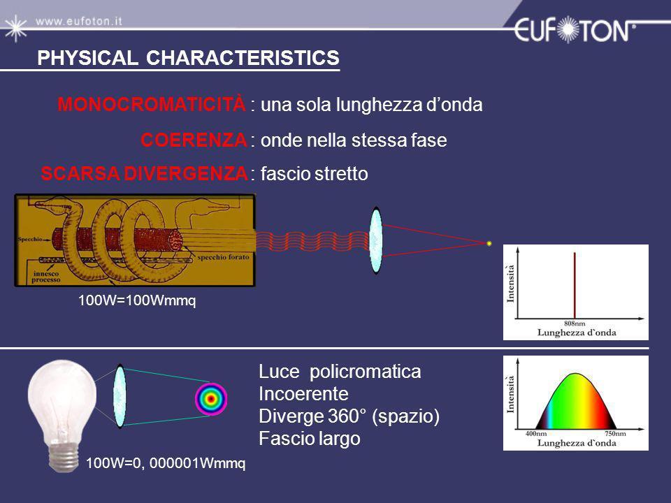 PHYSICAL CHARACTERISTICS MONOCROMATICITÀ COERENZA SCARSA DIVERGENZA Luce policromatica Incoerente Diverge 360° (spazio) Fascio largo 100W=100Wmmq 100W