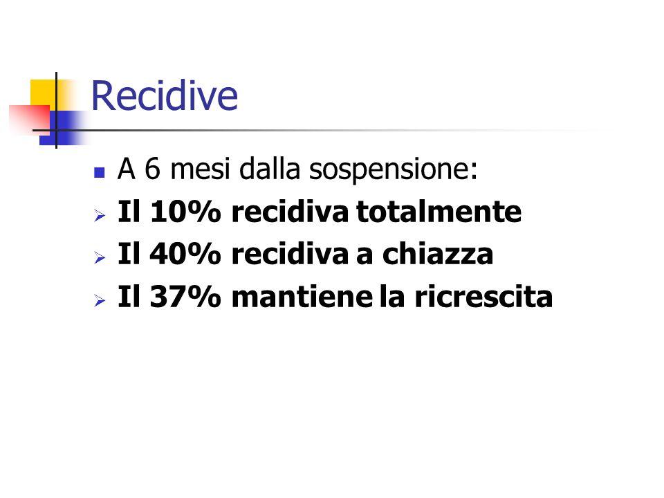 Recidive A 6 mesi dalla sospensione: Il 10% recidiva totalmente Il 40% recidiva a chiazza Il 37% mantiene la ricrescita