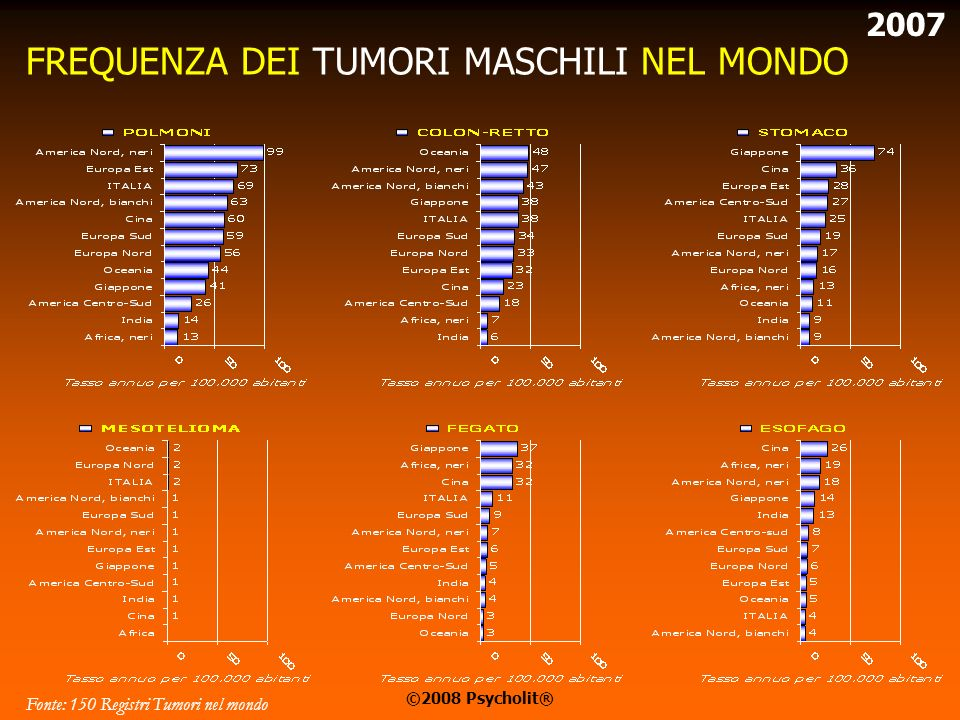 RAFFRONTO MASCHILI/FEMMINILI NEL MONDO Fonte: 150 Registri Tumori nel mondo 2007 ©2008 Psycholit®