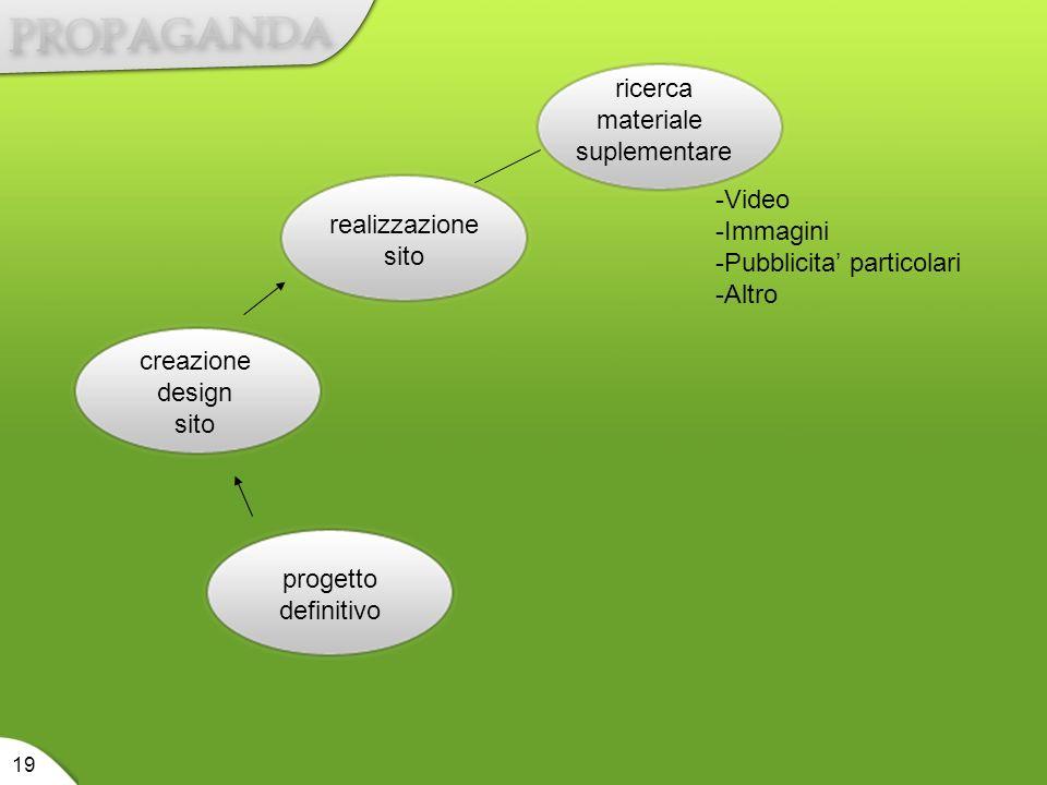 progetto definitivo creazione design sito realizzazione sito ricerca materiale suplementare 19 -Video -Immagini -Pubblicita particolari -Altro