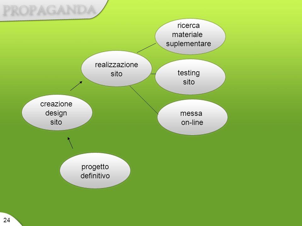 progetto definitivo creazione design sito realizzazione sito ricerca materiale suplementare testing sito messa on-line 24