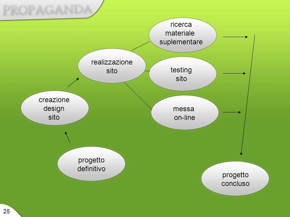progetto definitivo creazione design sito realizzazione sito ricerca materiale suplementare testing sito messa on-line progetto concluso 25
