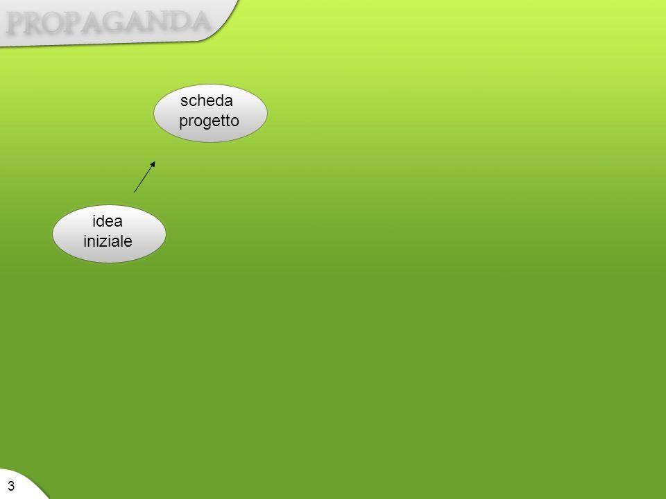 idea iniziale scheda progetto 3