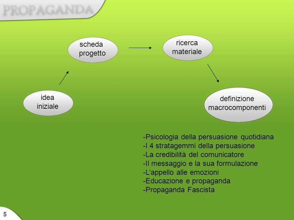 idea iniziale scheda progetto ricerca materiale definizione macrocomponenti riorganizzazione materiale 6
