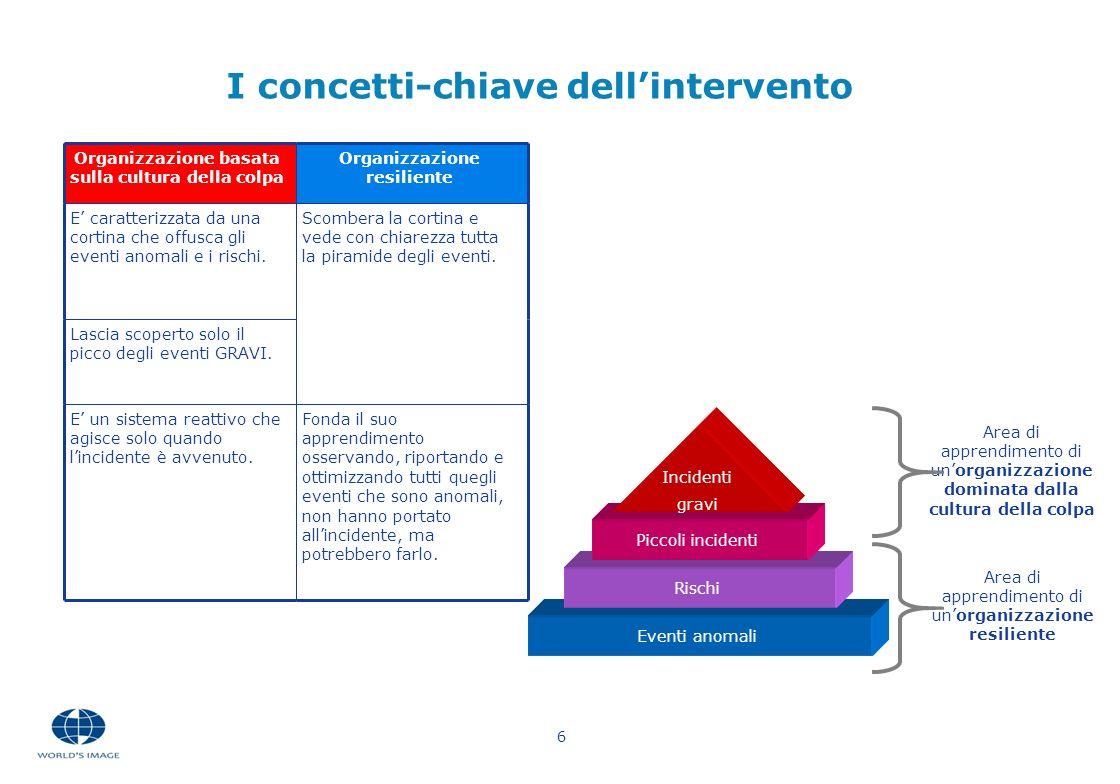 6 I concetti-chiave dellintervento Organizzazione basata sulla cultura della colpa Organizzazione resiliente E caratterizzata da una cortina che offus
