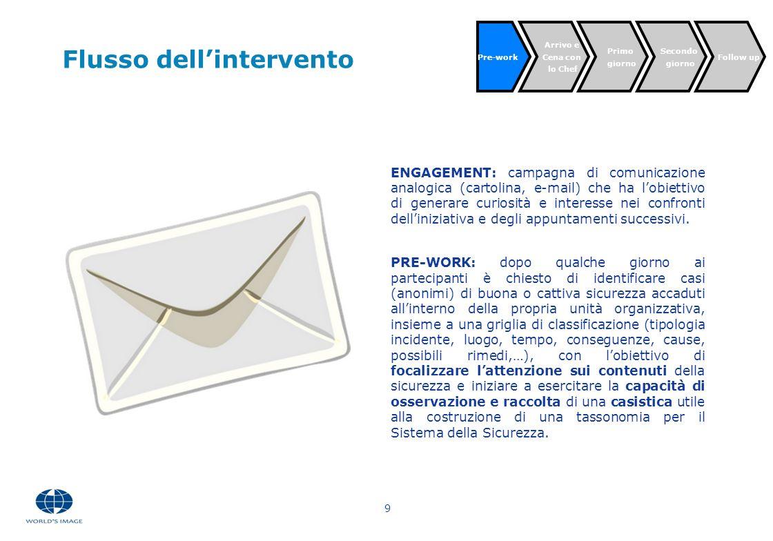 9 Flusso dellintervento ENGAGEMENT: campagna di comunicazione analogica (cartolina, e-mail) che ha lobiettivo di generare curiosità e interesse nei co