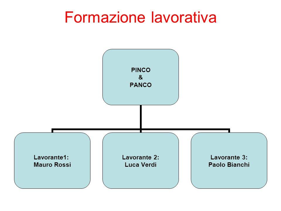 Formazione lavorativa PINCO & PANCO Lavorante1: Mauro Rossi Lavorante 2: Luca Verdi Lavorante 3: Paolo Bianchi