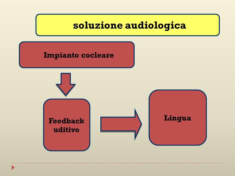 Impianto cocleare Feedback uditivo Lingua soluzione audiologica
