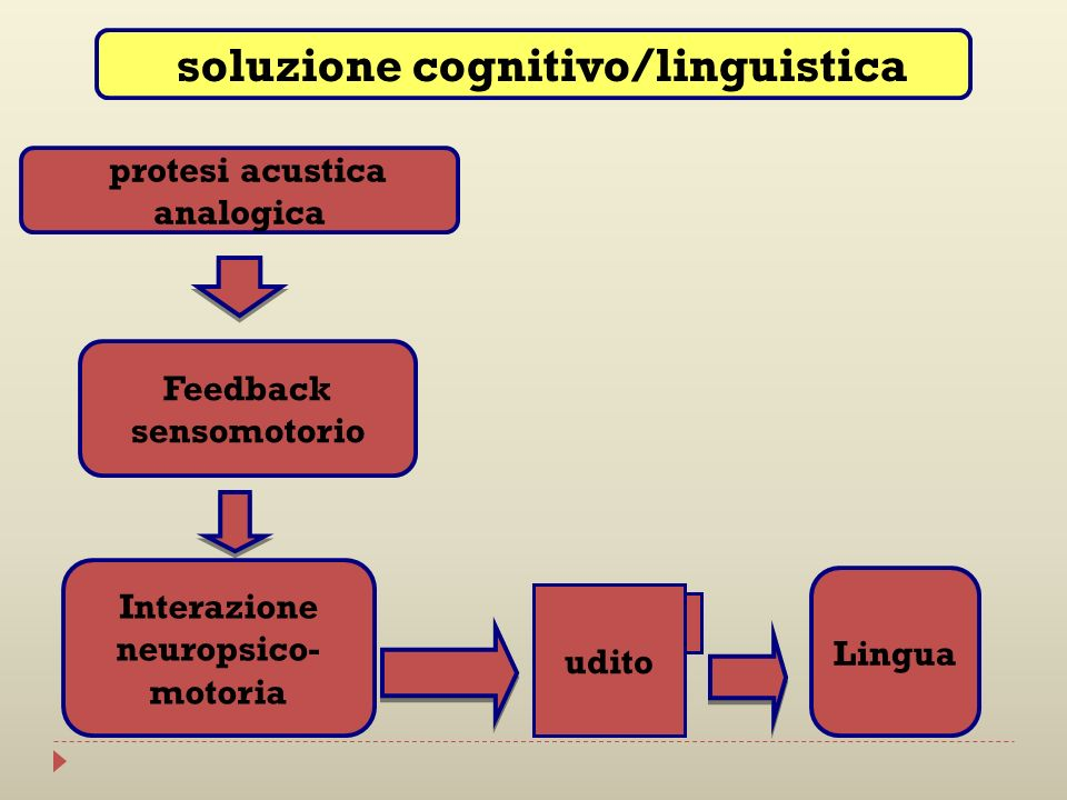 protesi acustica analogica Feedback sensomotorio Interazione neuropsico- motoria Lingua udito soluzione cognitivo/linguistica udito