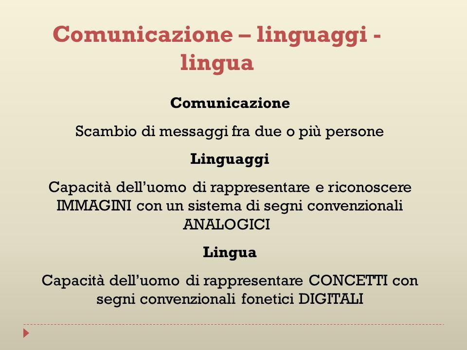 Comunicazione – linguaggi - lingua Comunicazione Scambio di messaggi fra due o più persone Linguaggi Capacità delluomo di rappresentare e riconoscere