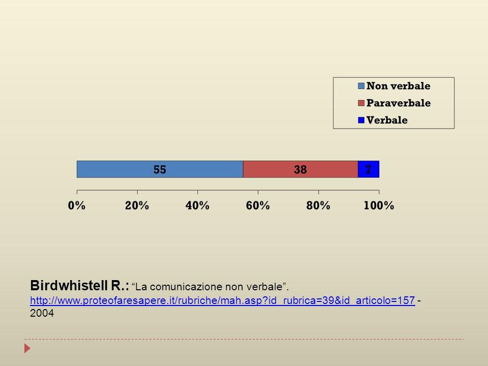Birdwhistell R.: La comunicazione non verbale. http://www.proteofaresapere.it/rubriche/mah.asp?id_rubrica=39&id_articolo=157 - 2004 http://www.proteof