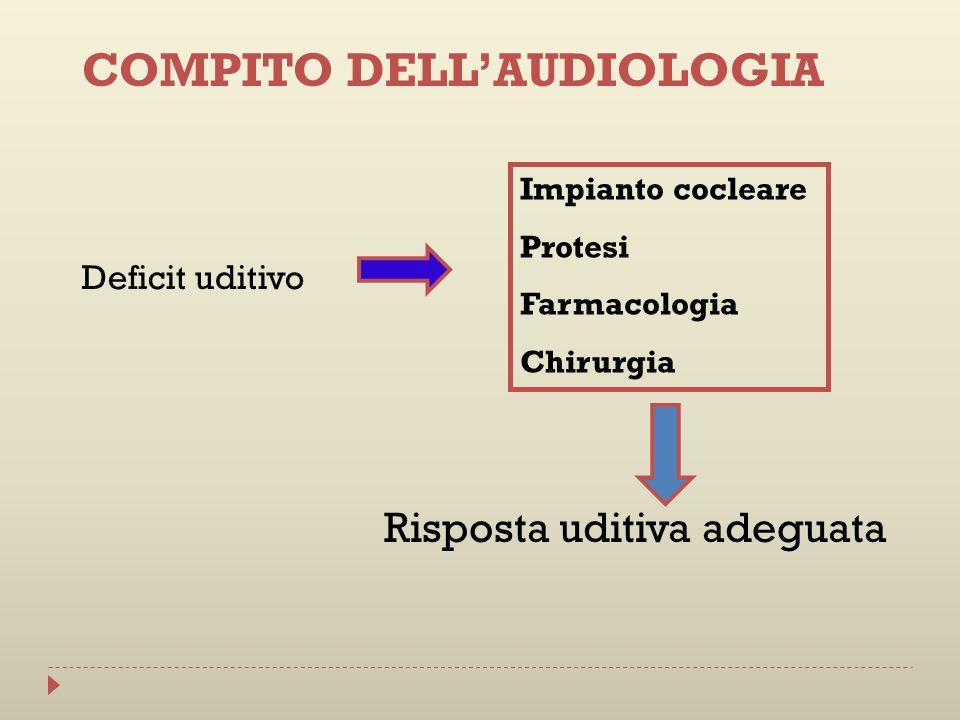 Deficit uditivo Risposta uditiva adeguata Impianto cocleare Protesi Farmacologia Chirurgia COMPITO DELLAUDIOLOGIA
