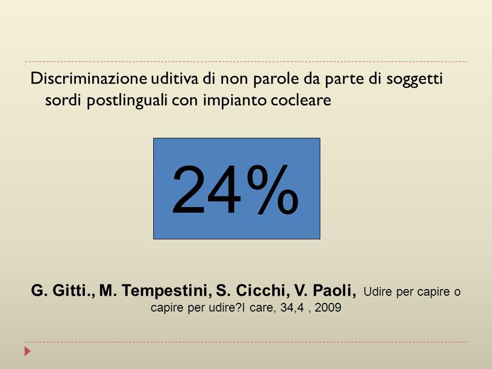 Discriminazione uditiva di non parole da parte di soggetti sordi postlinguali con impianto cocleare 24% G. Gitti., M. Tempestini, S. Cicchi, V. Paoli,