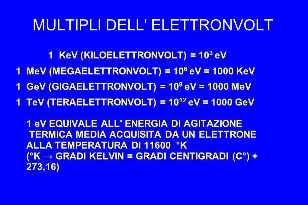 MULTIPLI DELL' ELETTRONVOLT 1 KeV (KILOELETTRONVOLT) = 10 3 eV 1 MeV (MEGAELETTRONVOLT) = 10 6 eV = 1000 KeV 1 GeV (GIGAELETTRONVOLT) = 10 9 eV = 1000